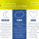 ENERGIESPARTIPP NR. 16 – Spritsparendes Autofahren