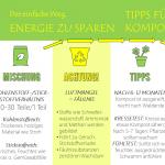 FIT für den FRÜHLING – ENERGIESPARTIPP Nr. 22